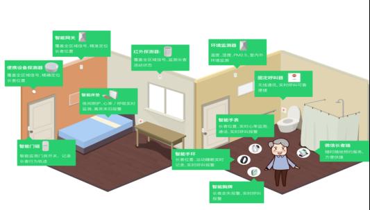 新知图谱, 麦麦养老:养老照护服务关键痛点及智慧养老解决路径实践案例解析