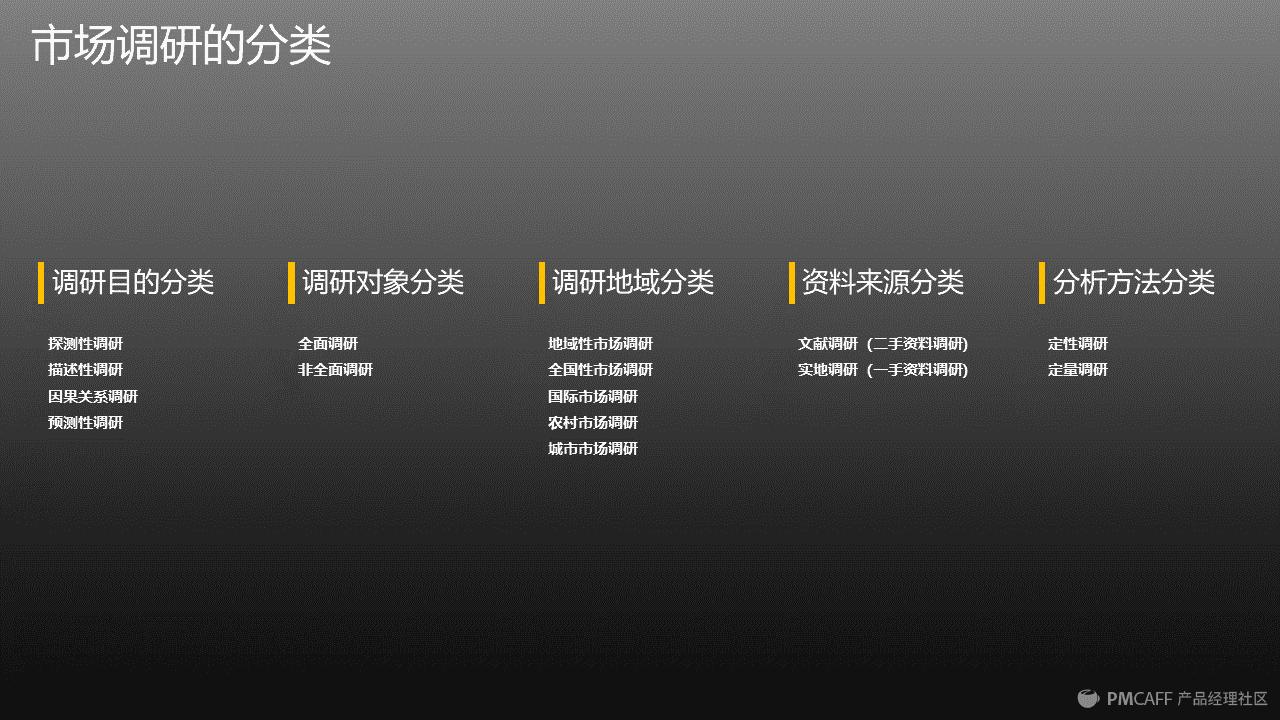 图5 市场调研的分类.png