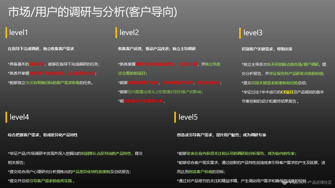 图3 腾讯产品能力框架-市场用户的调研与分析(客户导向)5级.png