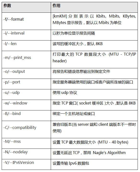 Ipef表 1. 客户端服务器端通用参数