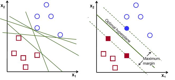 Python 深入浅出支持向量机(SVM)算法