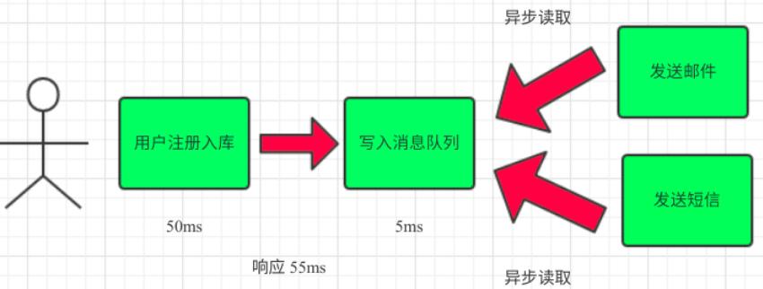 RabbitMQ 简介以及使用场景