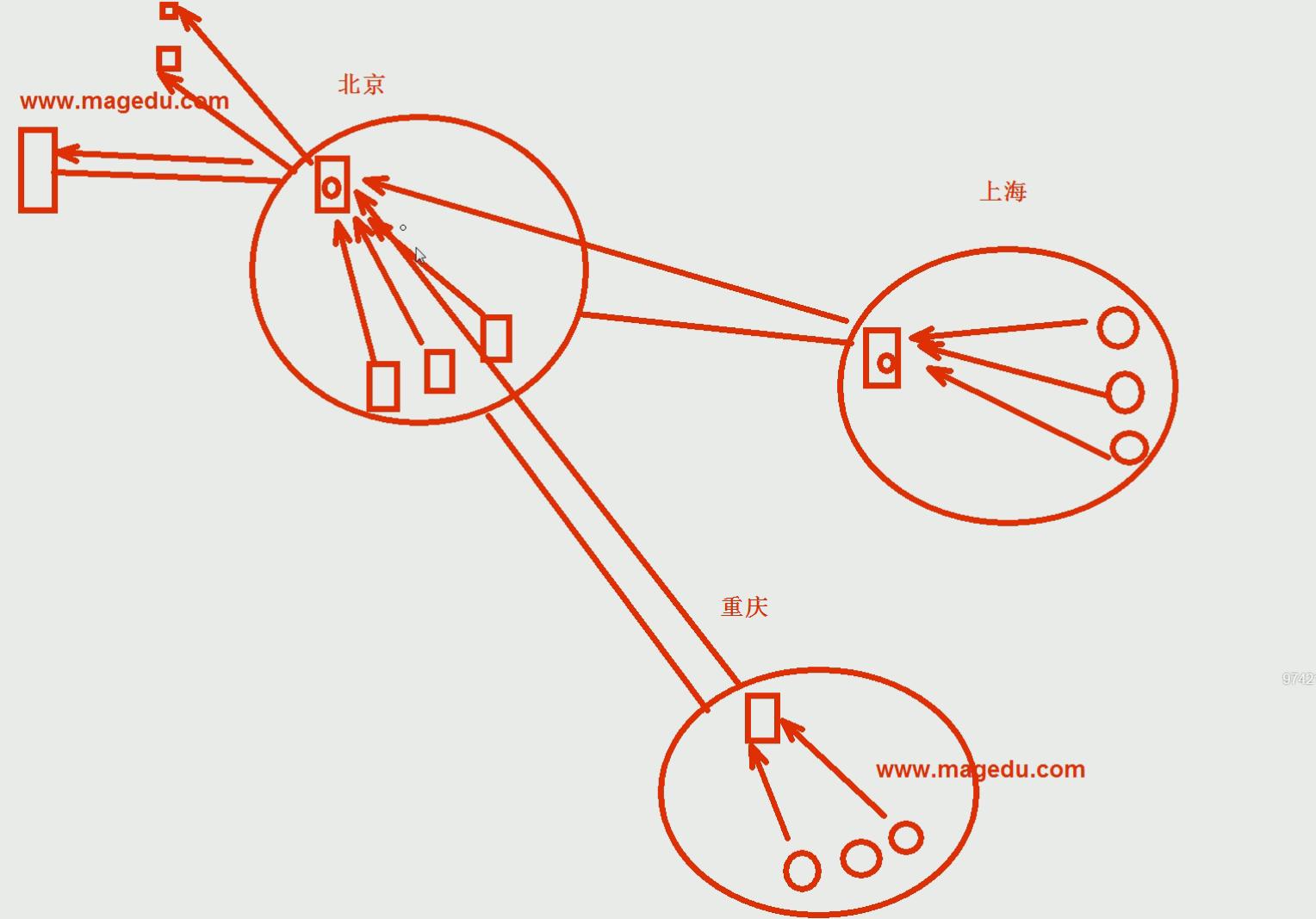 DNS之四---实现DNS的转发功能- 努力奋斗~~ - 博客园