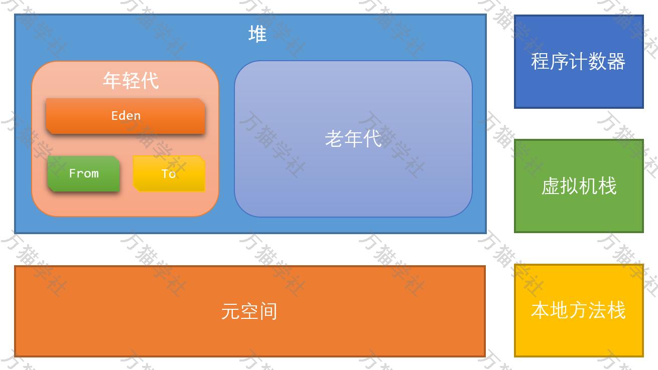 面试官:怎么做JDK8的内存调优?万猫学社-.