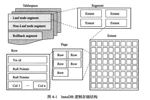 InnoDB逻辑存储结构