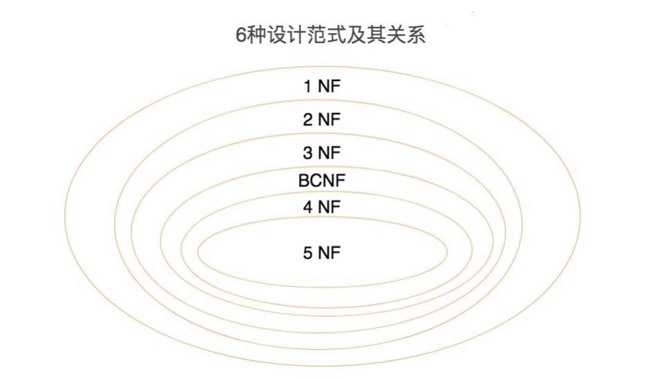 6种设计范式关系
