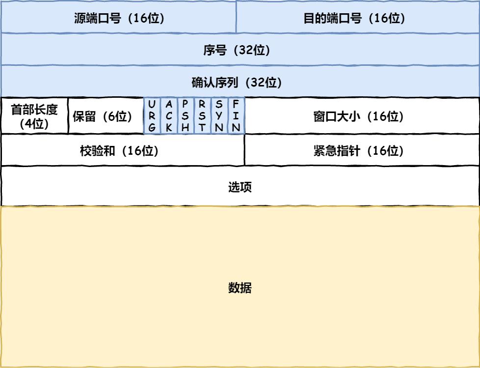 TCP 包头格式