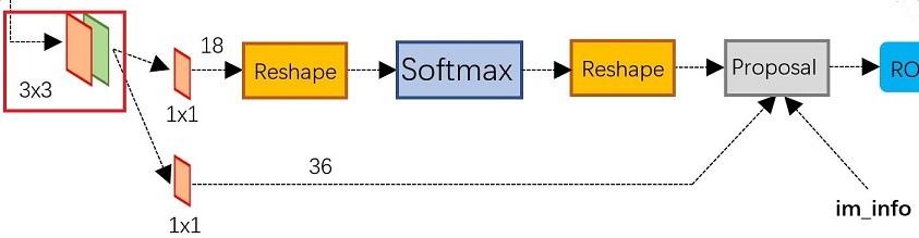 RPN网络结构