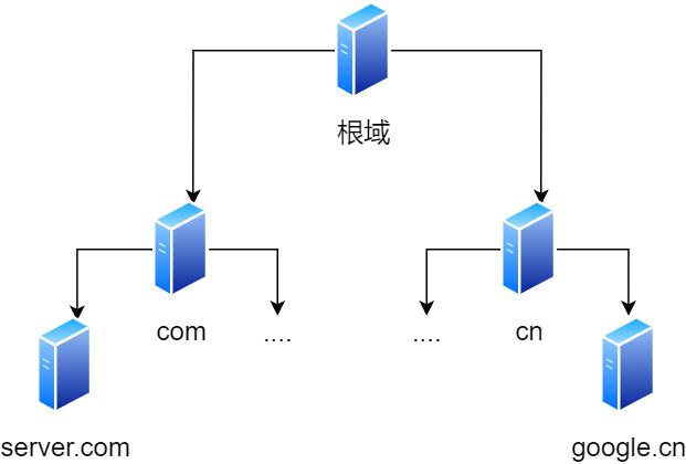 DNS 树状结构