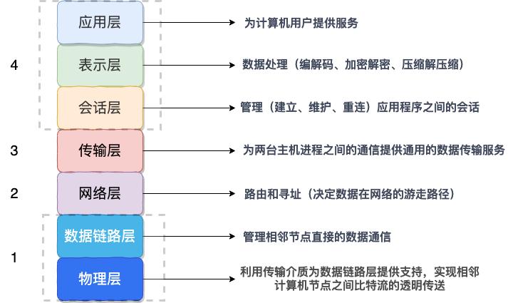 TCP/IP 4层模型
