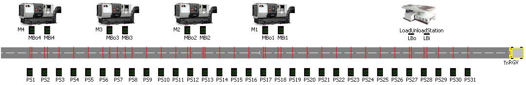 图11 EM-Plant仿真模型