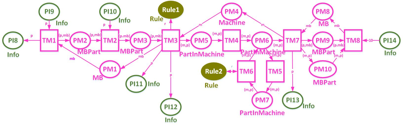 图2 机床Petri网模型