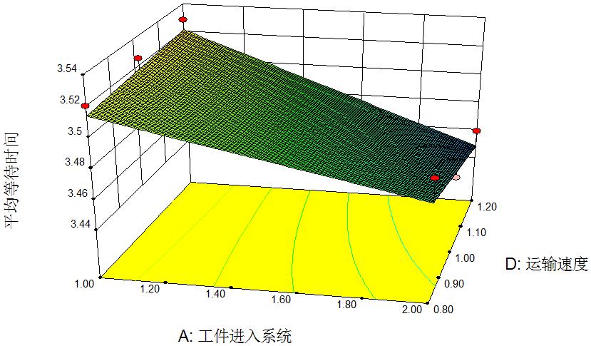 图14 平均等待时间响应面(B=4,C=3)