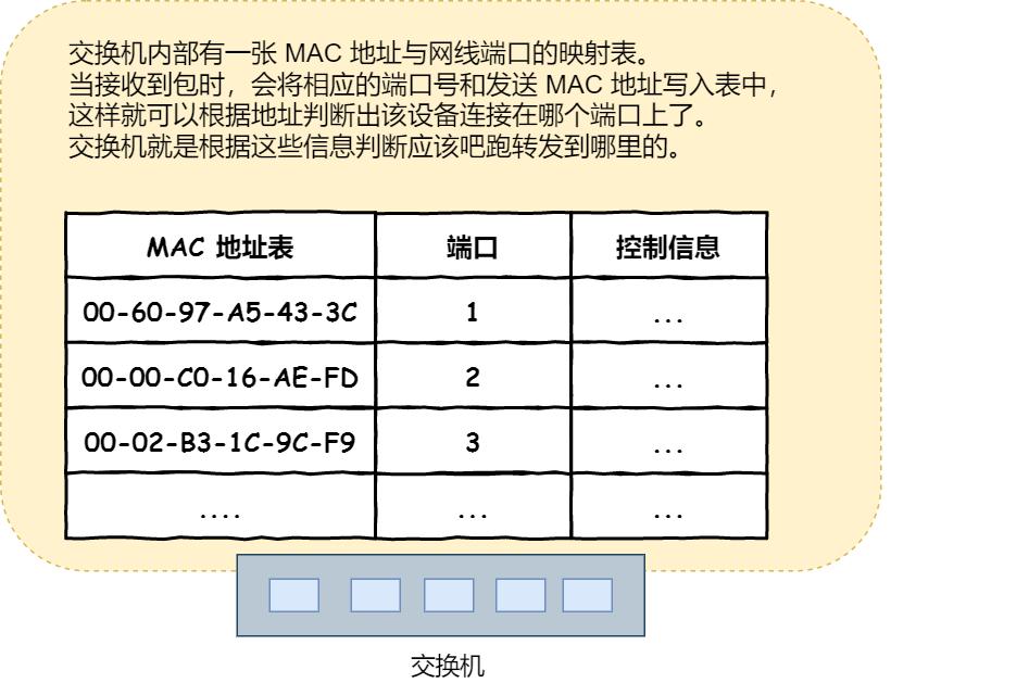 交换机的 MAC 地址表