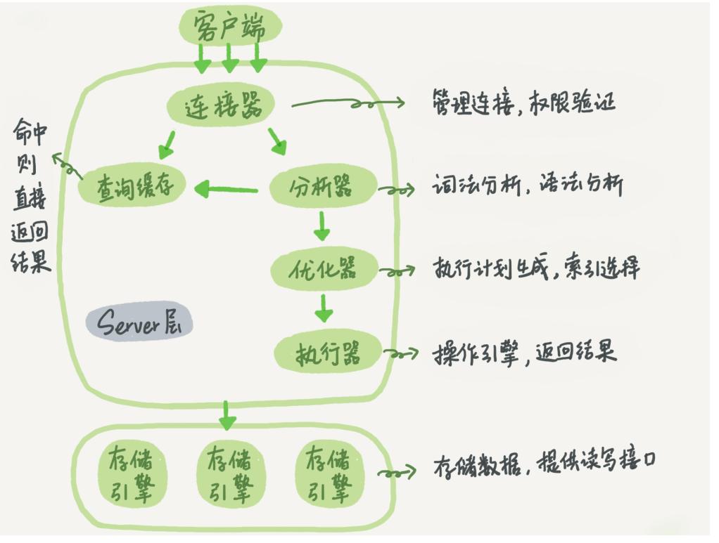 MySQL 基本架构示意图