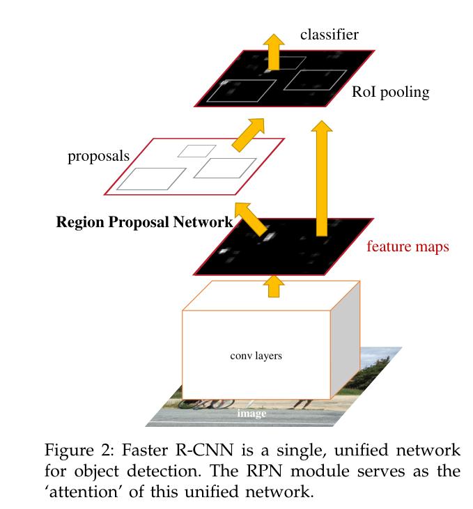 经典神经网络 | Faster R-CNN论文解析人工智能Wenrui Xie的博客-
