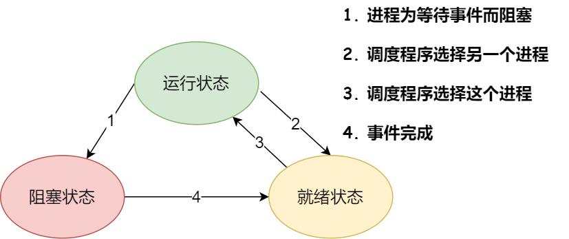 进程的三种基本状态