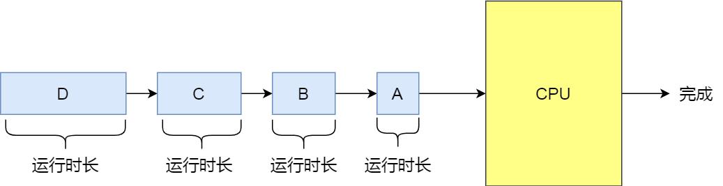 SJF 调度算法