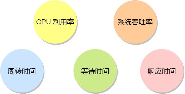 五种调度原则