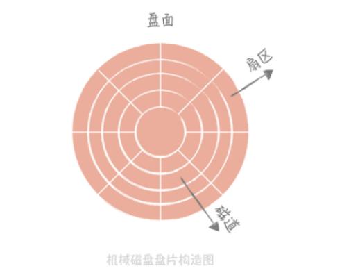 磁盘结构图