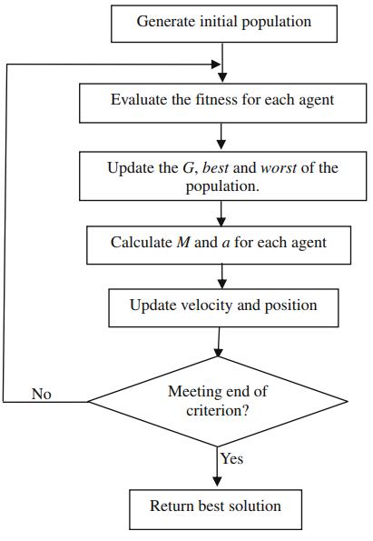GSA算法流程图