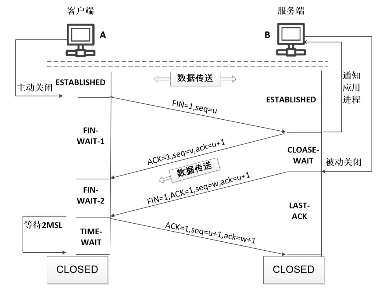 TCP 四次挥手过程