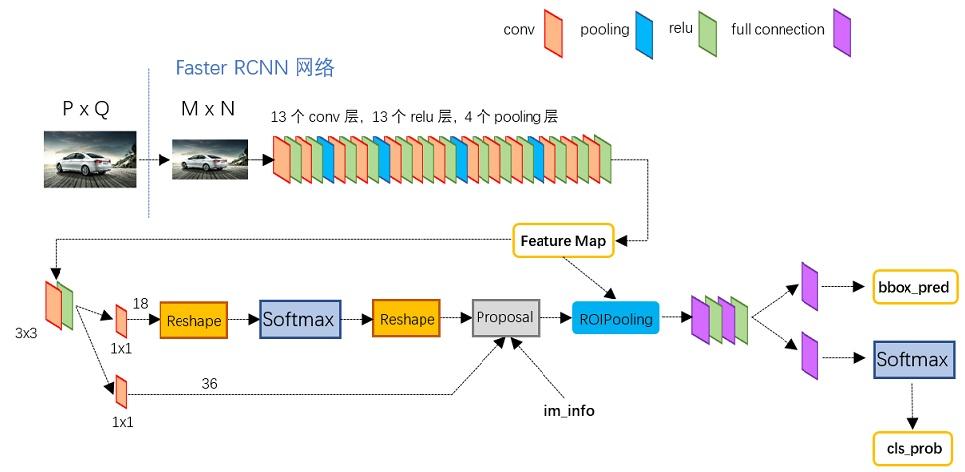 python版本中的VGG16模型中的faster_rcnn_test.pt的网络结构。Conv layers部分共有13个conv层,13个relu层,4个pooling层