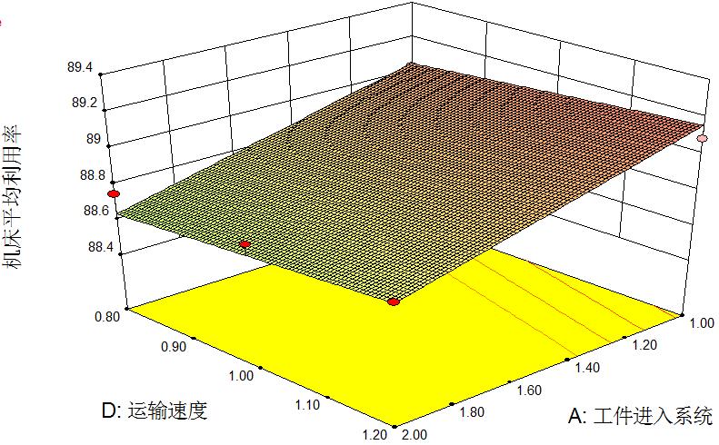 图12 机床平均利用率响应面(B=4,C=3)