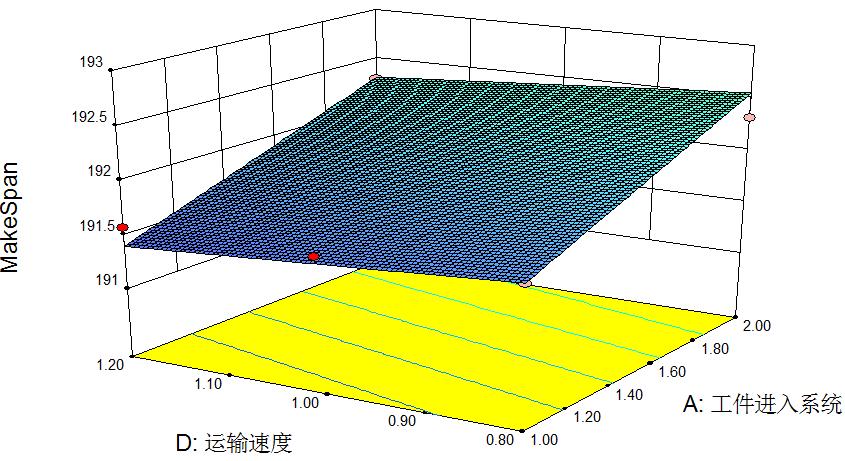 图15 最大完成时间响应面(B=4,C=3)
