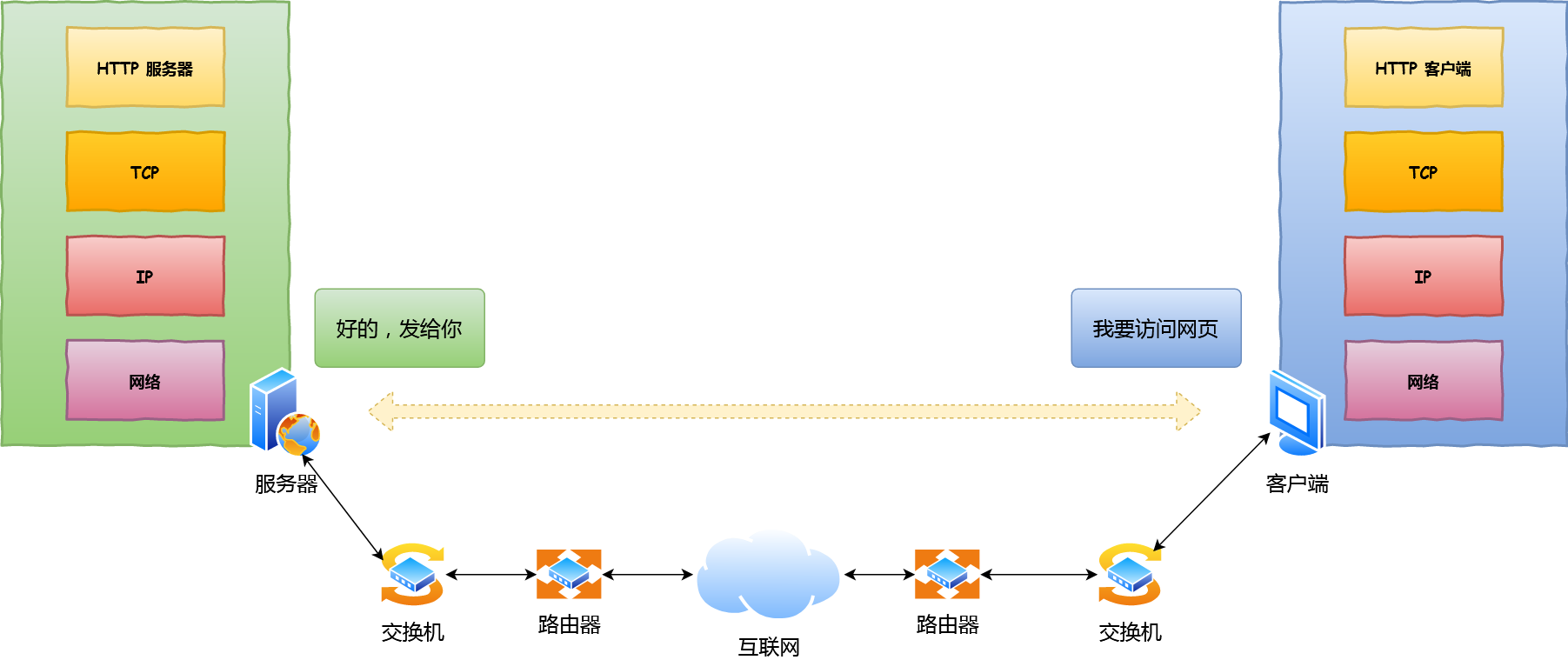 简单的网络模型