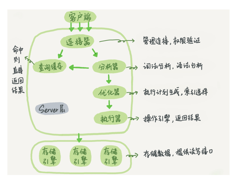 MySQL逻辑架构图