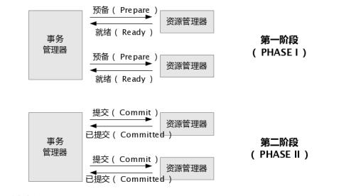 两阶段提交