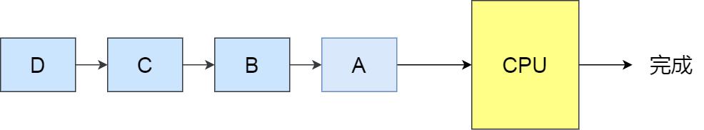 FCFS 调度算法