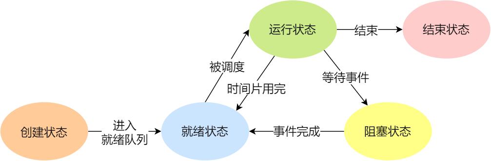 进程五种状态的变迁