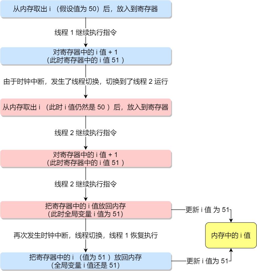 蓝色表示线程 1 ,红色表示线程 2