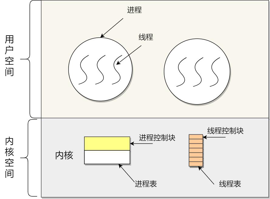 内核线程模型