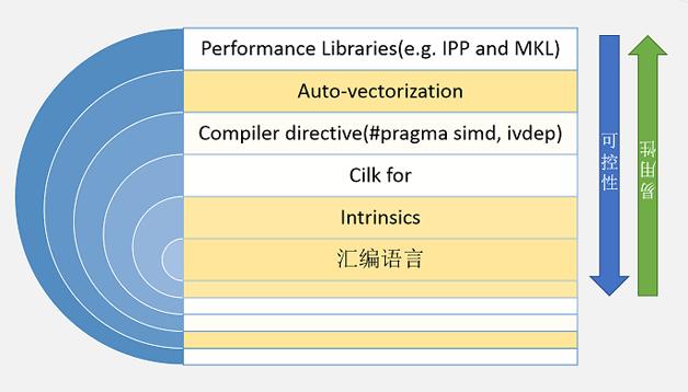 图1  使用SIMD技术的多种方法