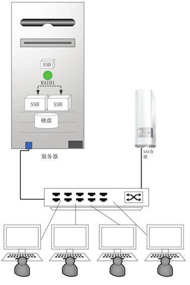 超详细的小微企业云计算服务器配置搭建方案