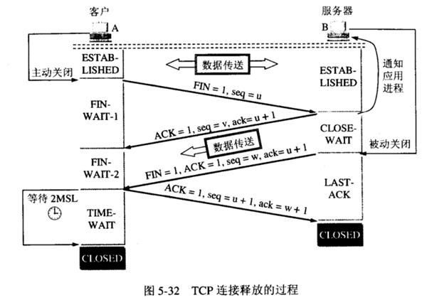 fig/四次挥手.png