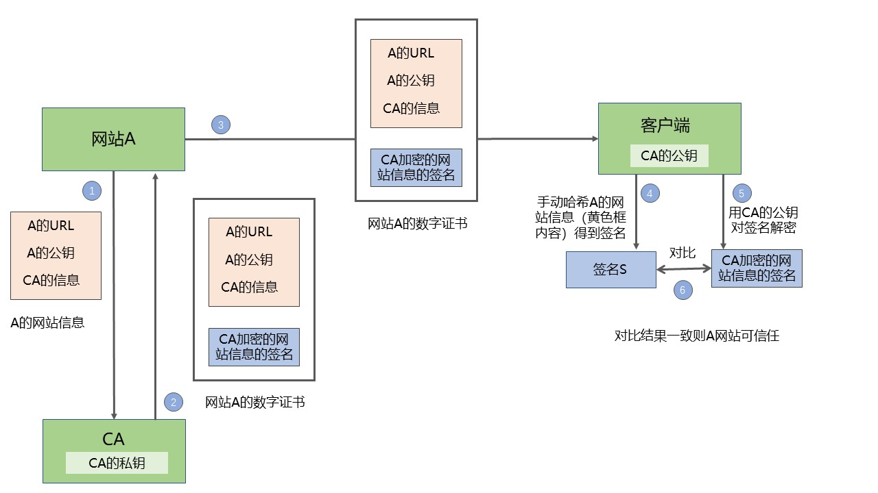 fig/数字证书.jpg