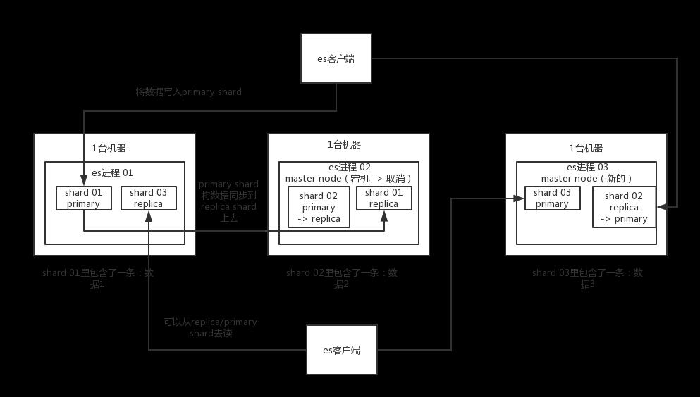 01_elasticsearch分布式架构原理
