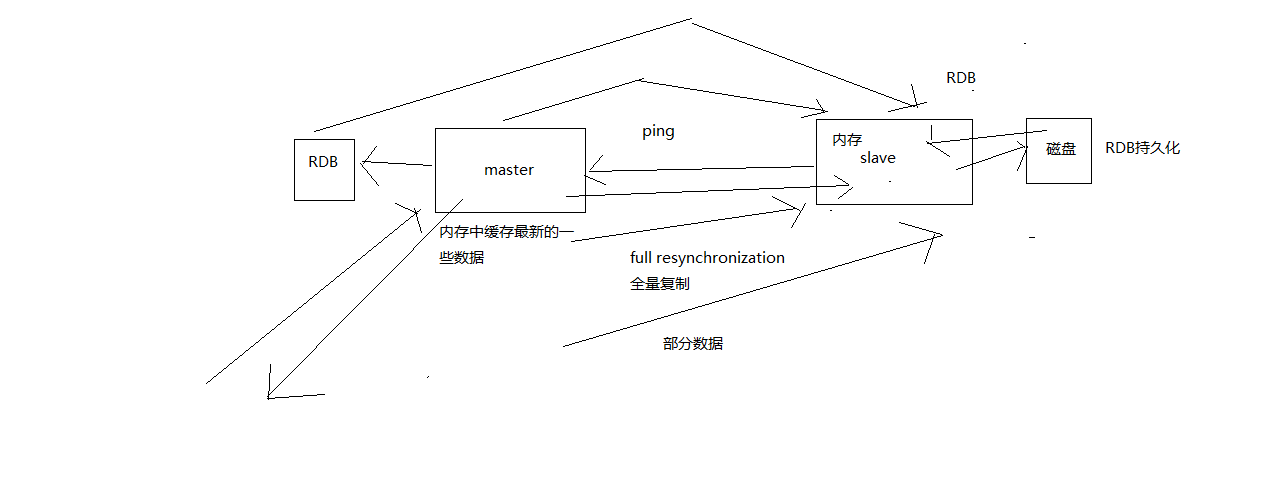 复制的完整的基本流程