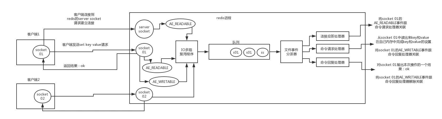 redis的线程模型