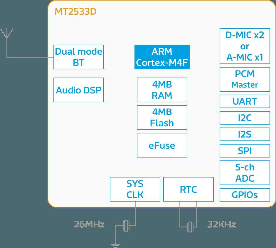 MT2533D block diagram