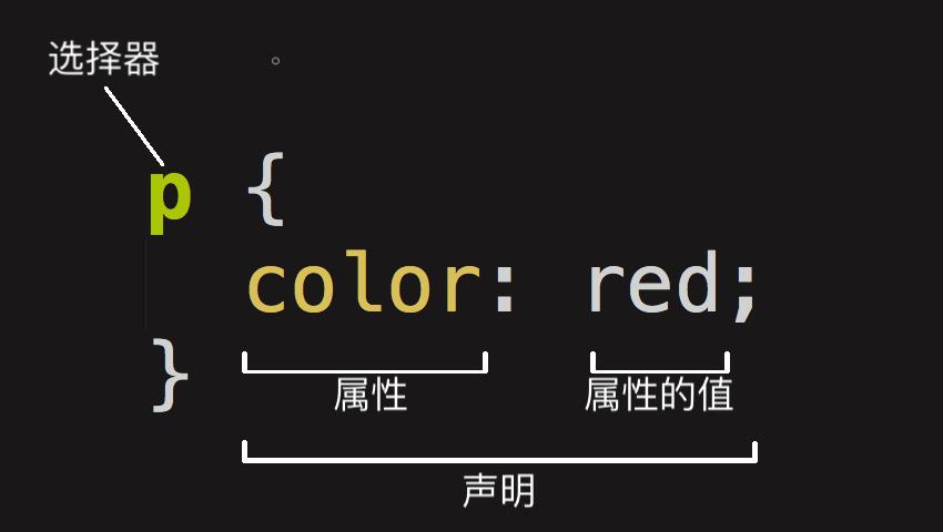 图解CSS声明