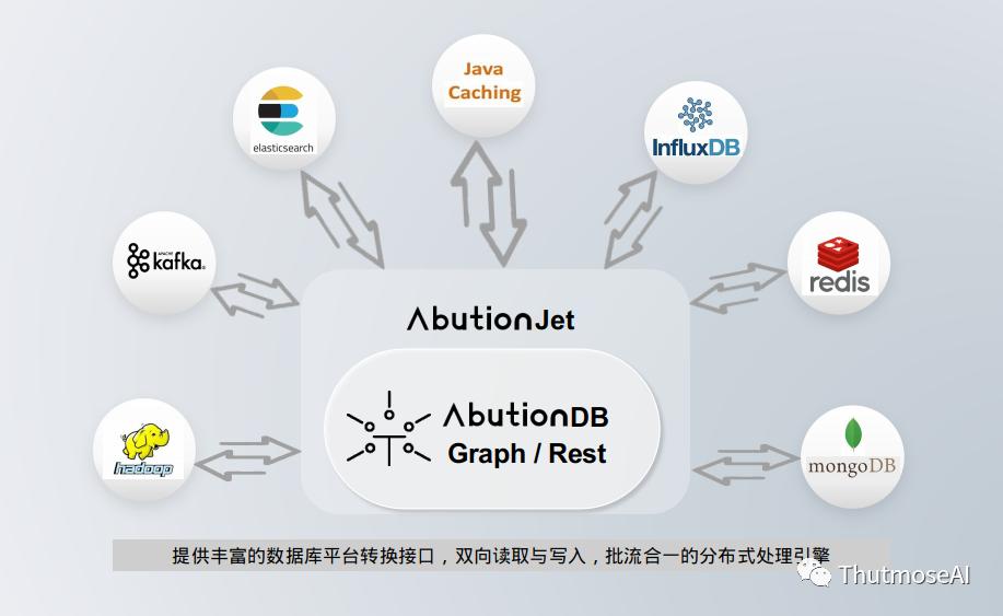 AbutionGraph与外部数据库系统关系图