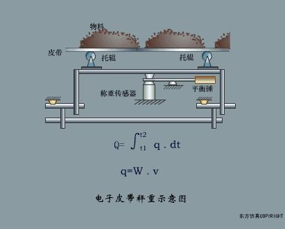 智能秤的原理_图1. 采用ad7791的电子秤系统(原理示意图:未显示去耦和所有连接)