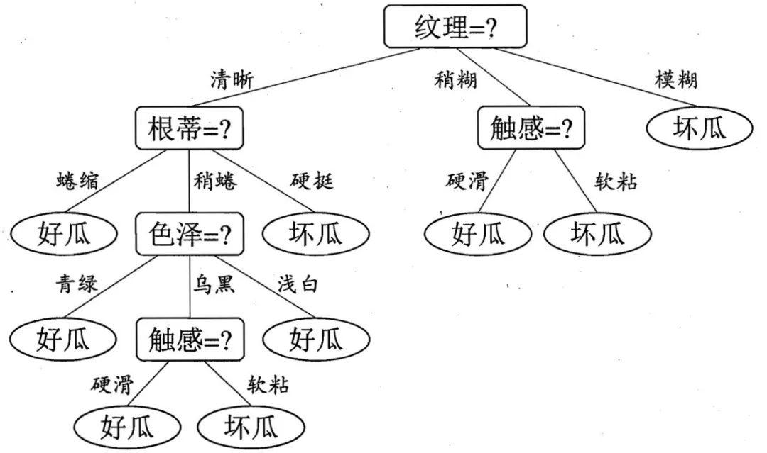 决策树法的原理是什么_决策树法