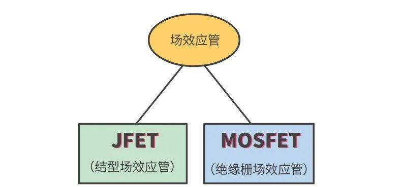 MOS场效应管的基本知识点详细说明