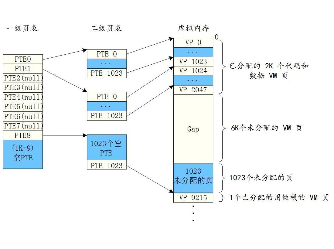 图3 多级页表